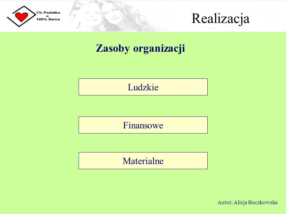 Realizacja Zasoby organizacji Ludzkie Finansowe Materialne