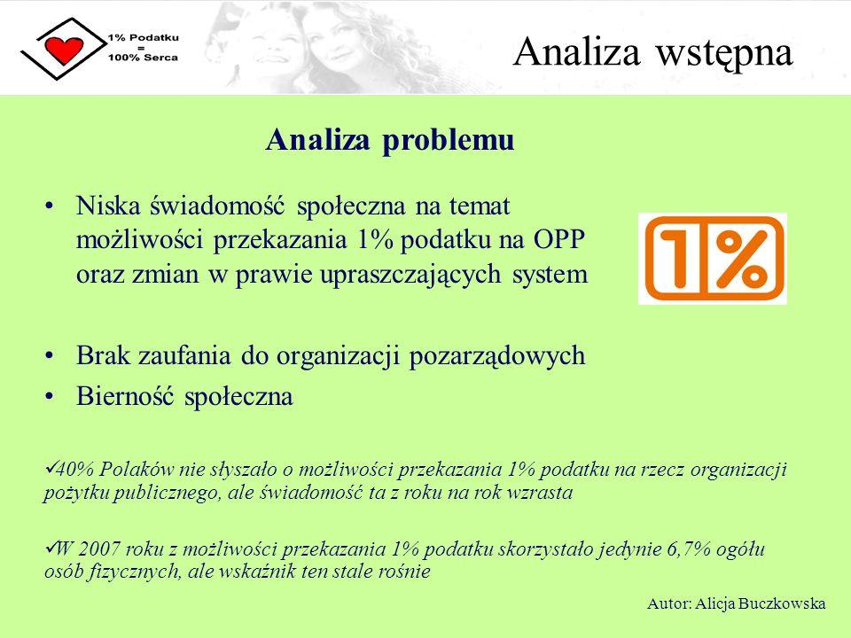 Analiza wstępna Analiza problemu