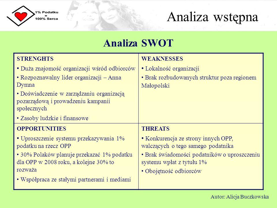 Analiza wstępna Analiza SWOT