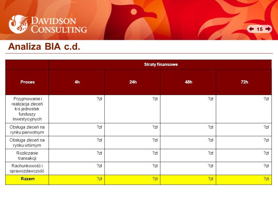 Analiza BIA c.d. Straty finansowe Proces 4h 24h 48h 72h