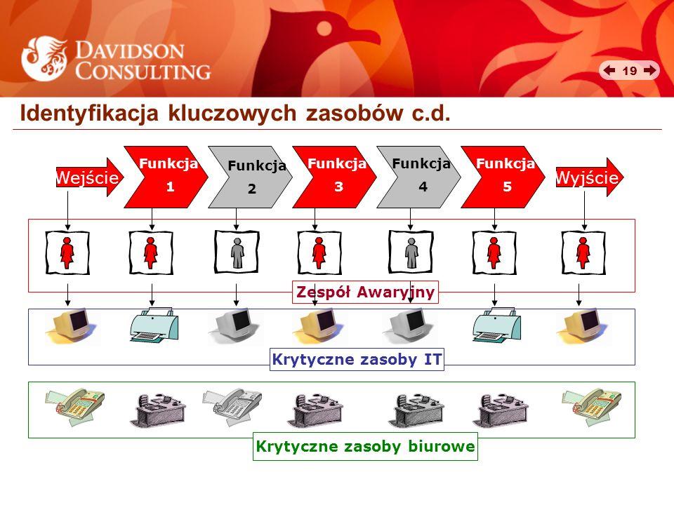 Identyfikacja kluczowych zasobów c.d.