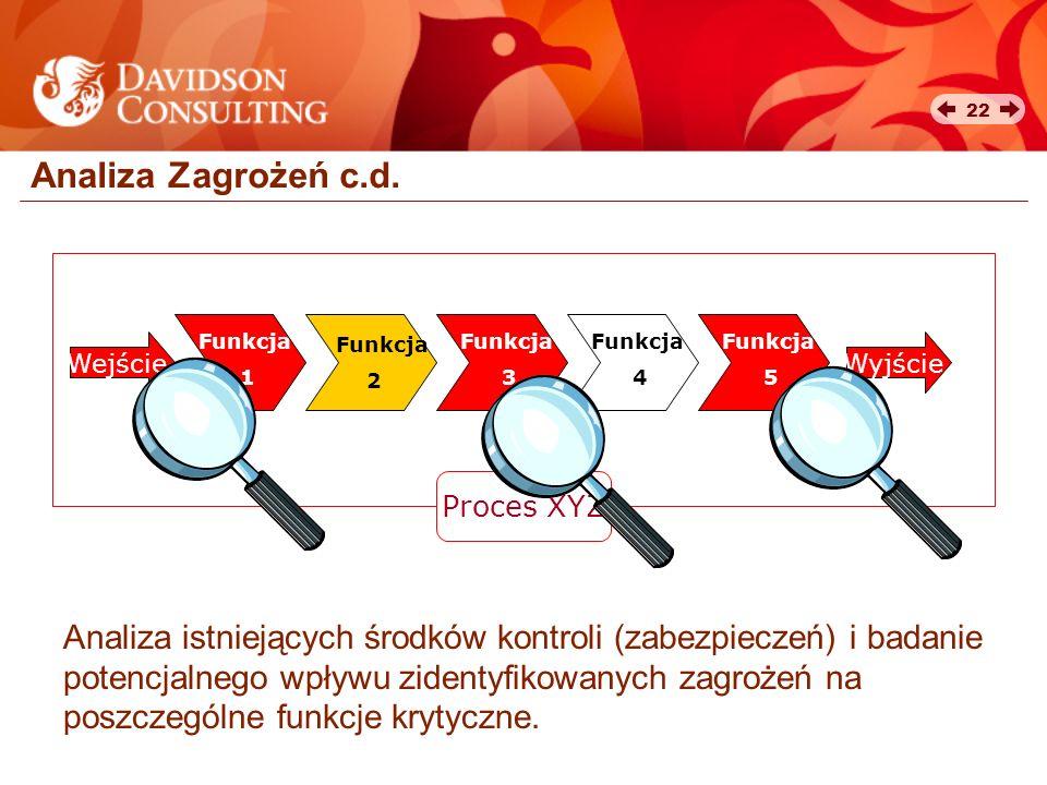 Analiza Zagrożeń c.d. Wejście. Funkcja. 2. 1. 3. 4. 5. Wyjście. Proces XYZ.