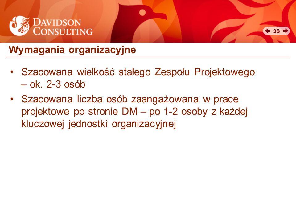 Wymagania organizacyjne