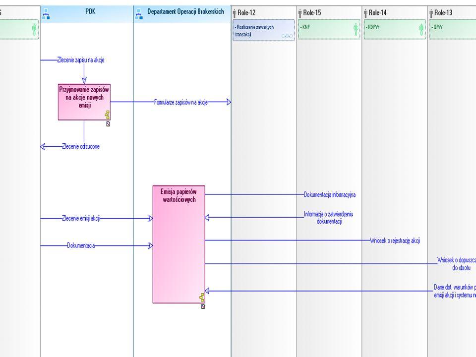 Mapy procesów – diagram realizacji procesu