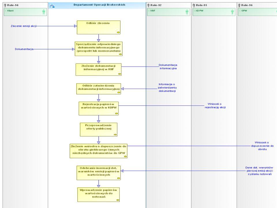 Mapy procesów – diagram realizacji procedury