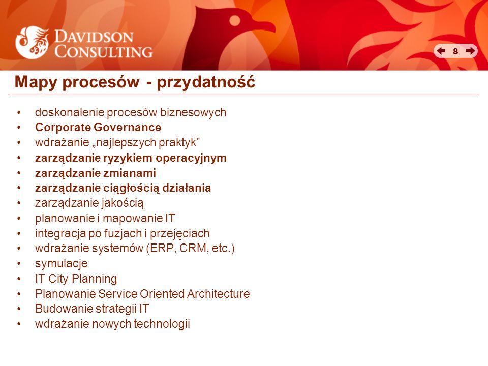 Mapy procesów - przydatność