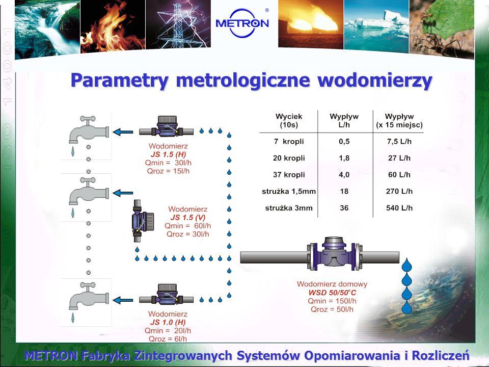 Parametry metrologiczne wodomierzy