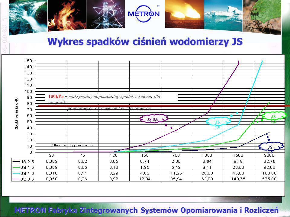 Wykres spadków ciśnień wodomierzy JS