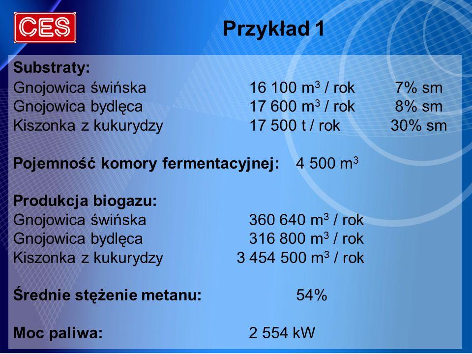 Przykład 1 Substraty: Gnojowica świńska 16 100 m3 / rok 7% sm