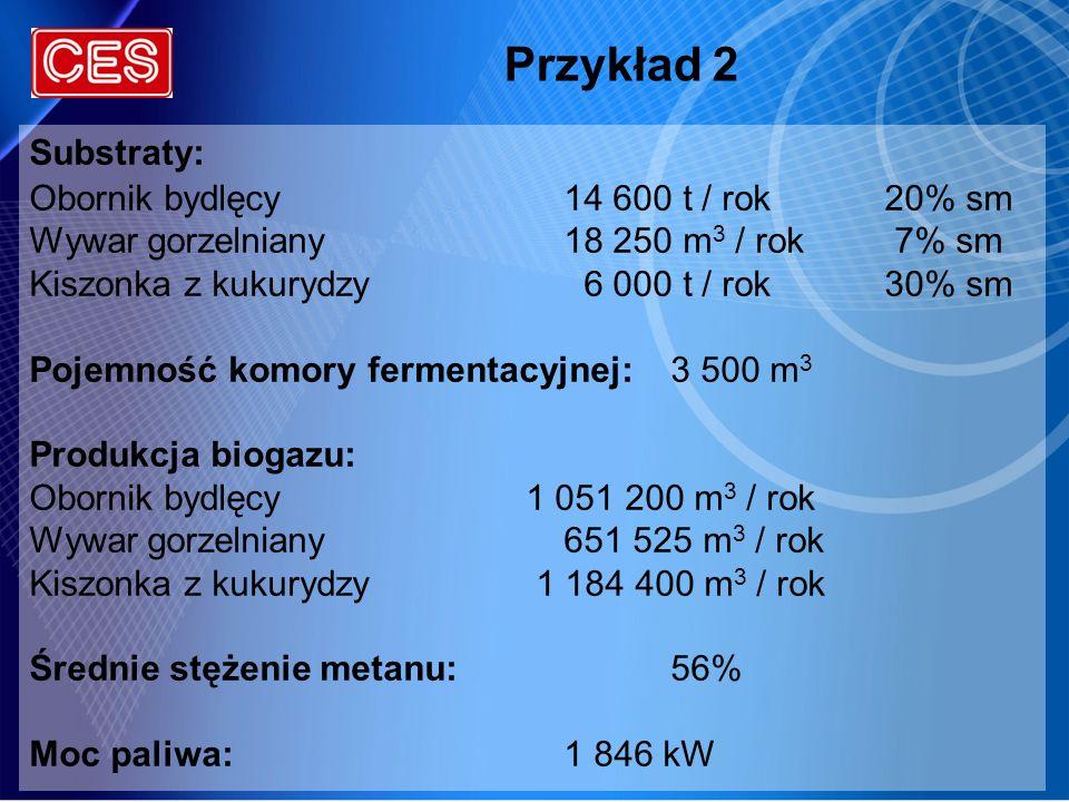 Przykład 2 Substraty: Obornik bydlęcy 14 600 t / rok 20% sm