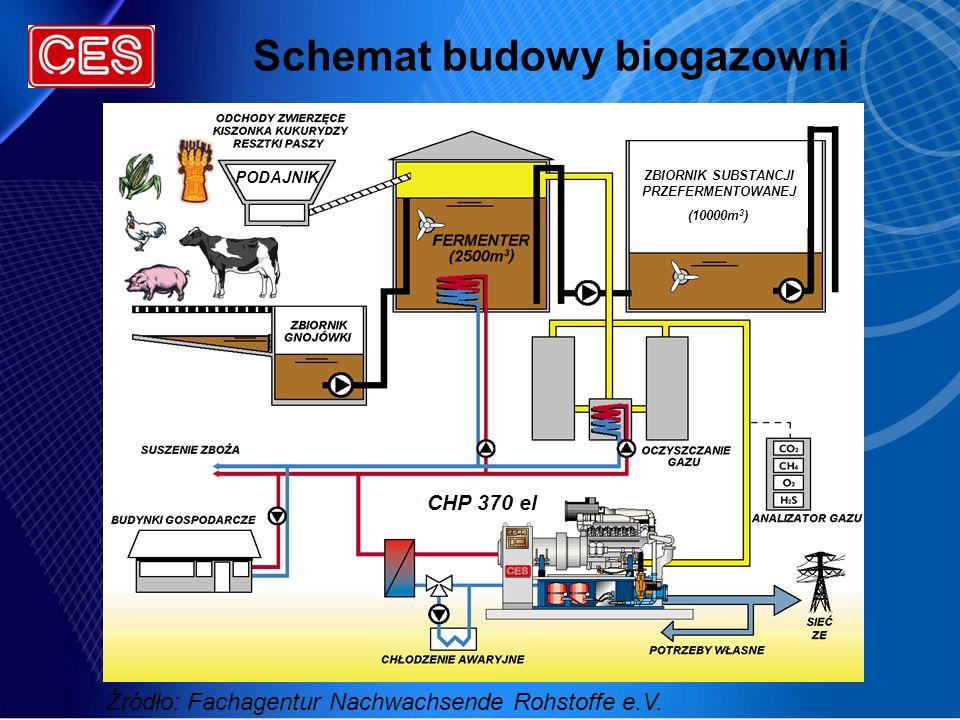 Schemat budowy biogazowni ZBIORNIK SUBSTANCJI PRZEFERMENTOWANEJ