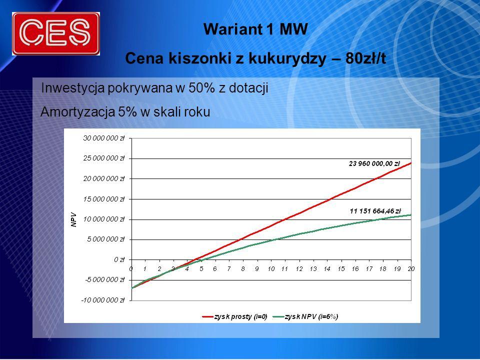 Cena kiszonki z kukurydzy – 80zł/t