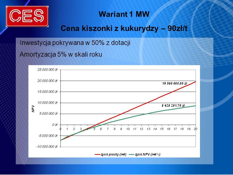 Cena kiszonki z kukurydzy – 90zł/t