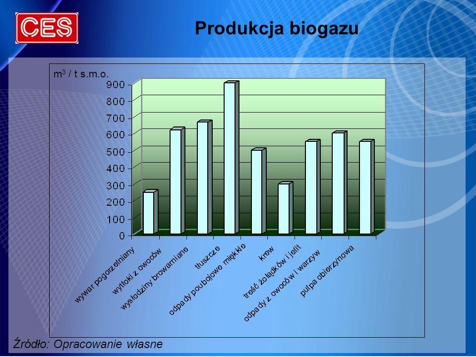 Produkcja biogazu Źródło: Opracowanie własne m3 / t s.m.o.