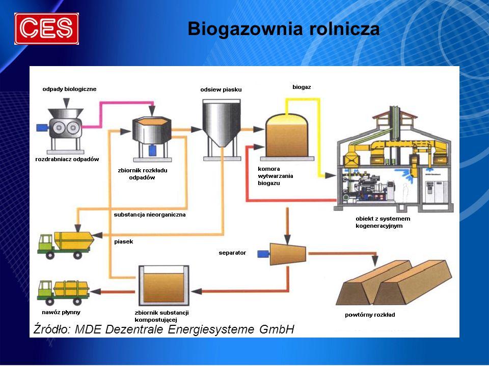Biogazownia rolnicza Źródło: MDE Dezentrale Energiesysteme GmbH