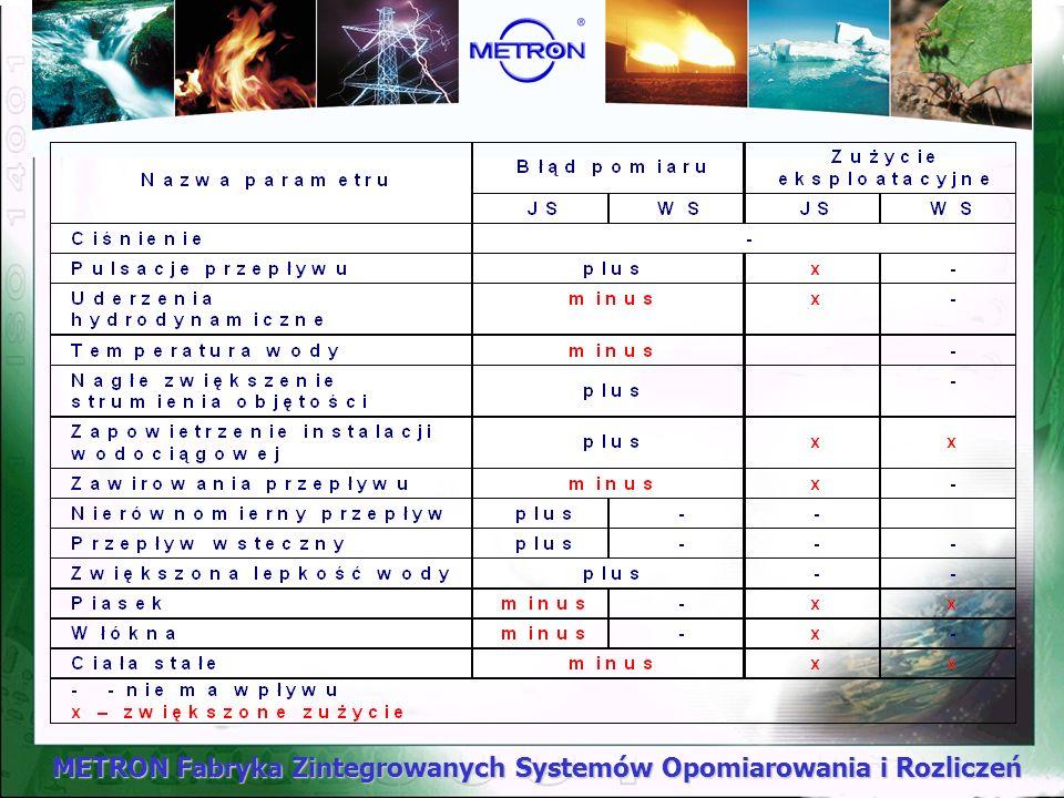 METRON Fabryka Zintegrowanych Systemów Opomiarowania i Rozliczeń