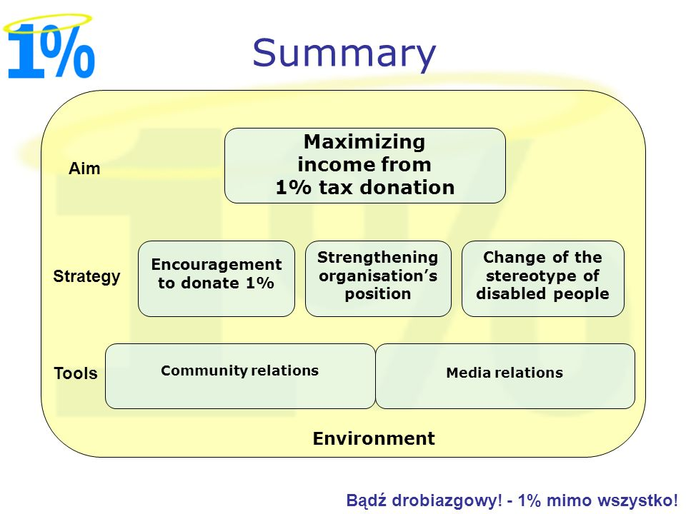 Summary Maximizing income from 1% tax donation Aim Strategy Tools