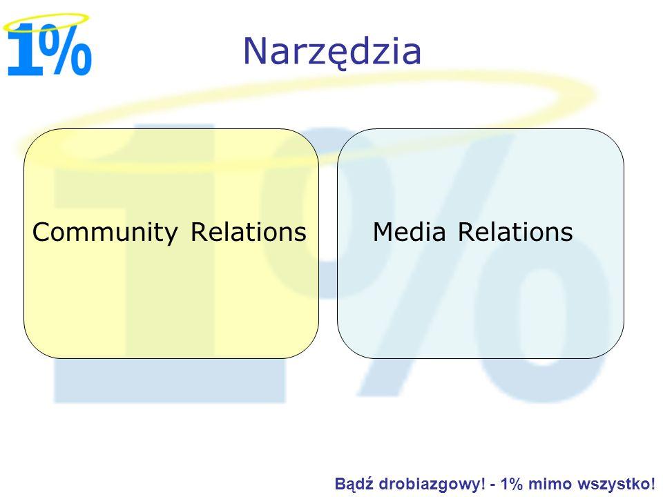 Narzędzia Community Relations Media Relations