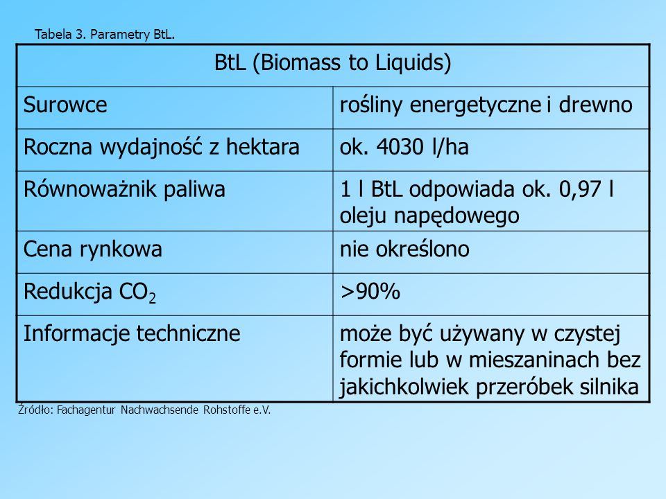 BtL (Biomass to Liquids)