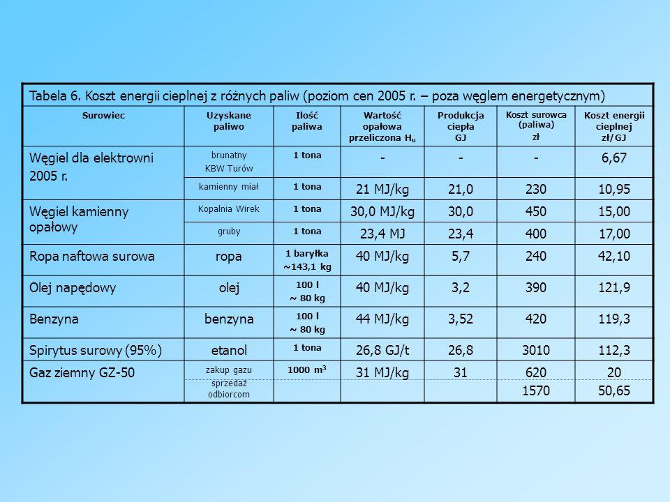 Węgiel kamienny opałowy 30,0 MJ/kg 30,0 450 15,00 23,4 MJ 23,4 400
