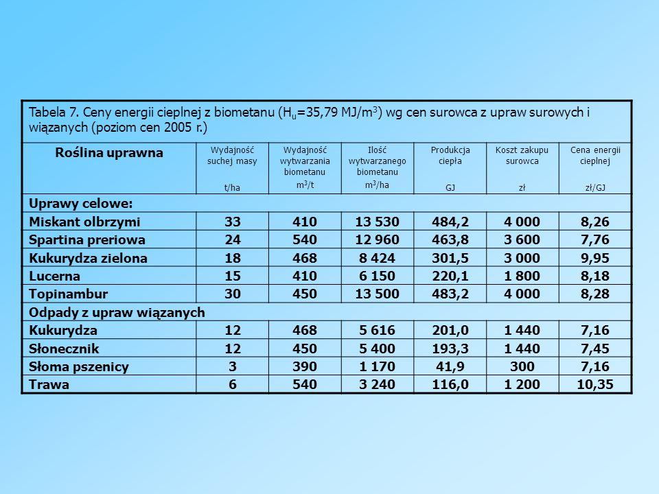 Odpady z upraw wiązanych Kukurydza 12 5 616 201,0 1 440 7,16