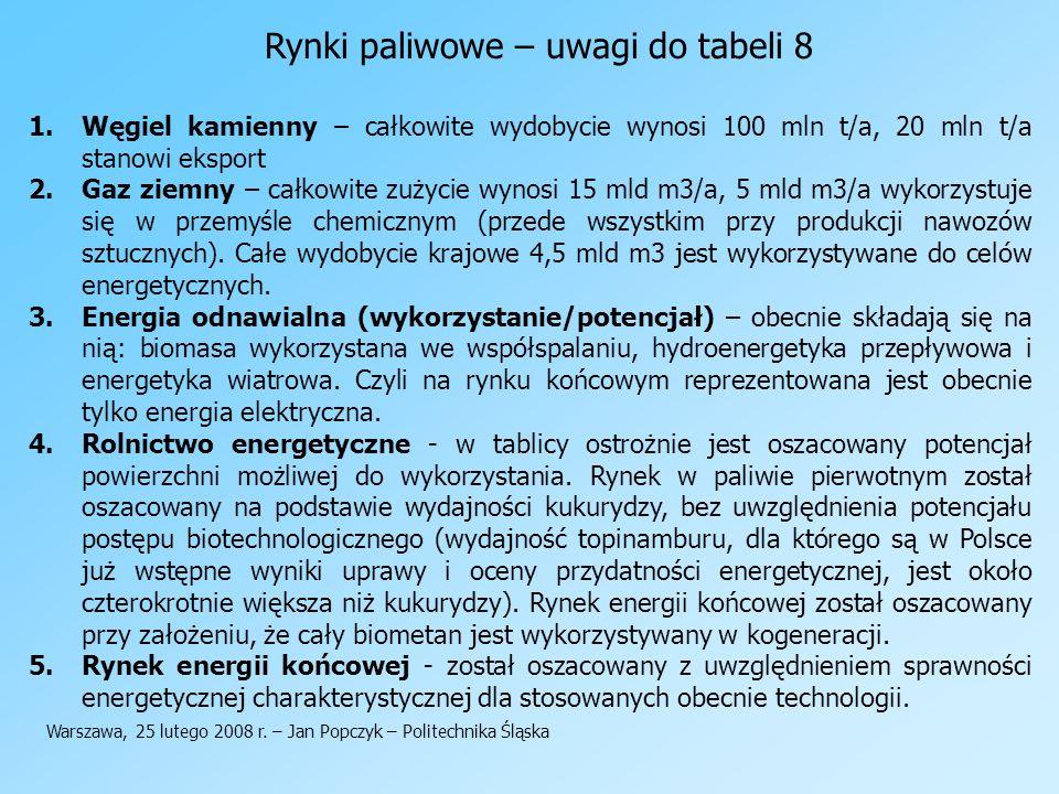 Rynki paliwowe – uwagi do tabeli 8