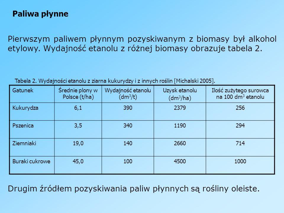 Drugim źródłem pozyskiwania paliw płynnych są rośliny oleiste.