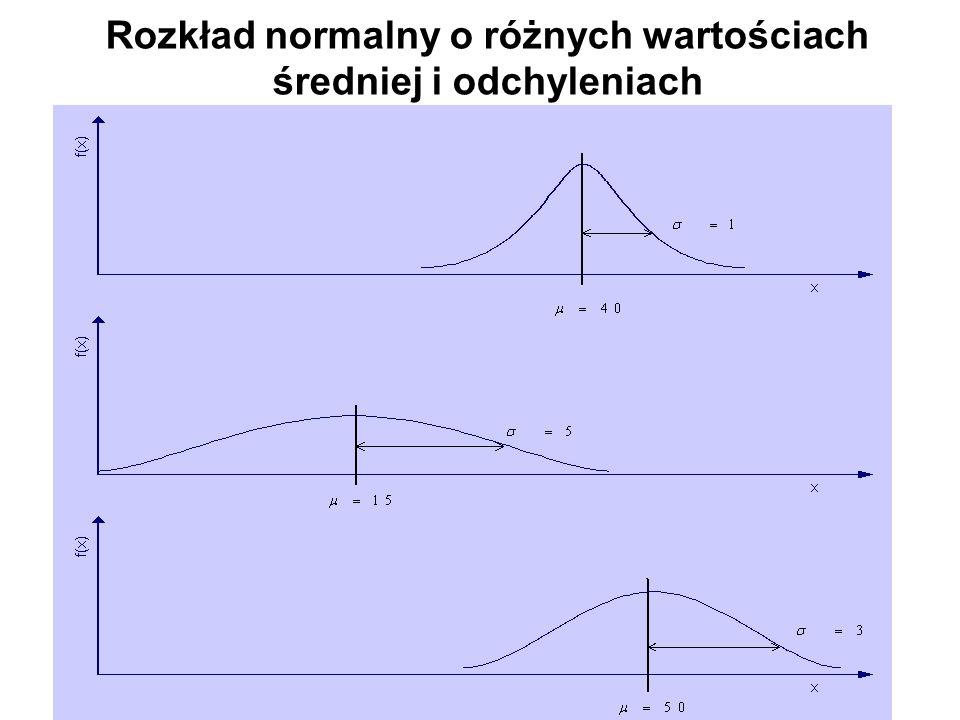 Rozkład normalny o różnych wartościach średniej i odchyleniach