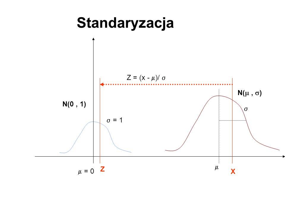 Standaryzacja Z = (x - )/  N( , ) N(0 , 1)   = 1  Z  = 0 X