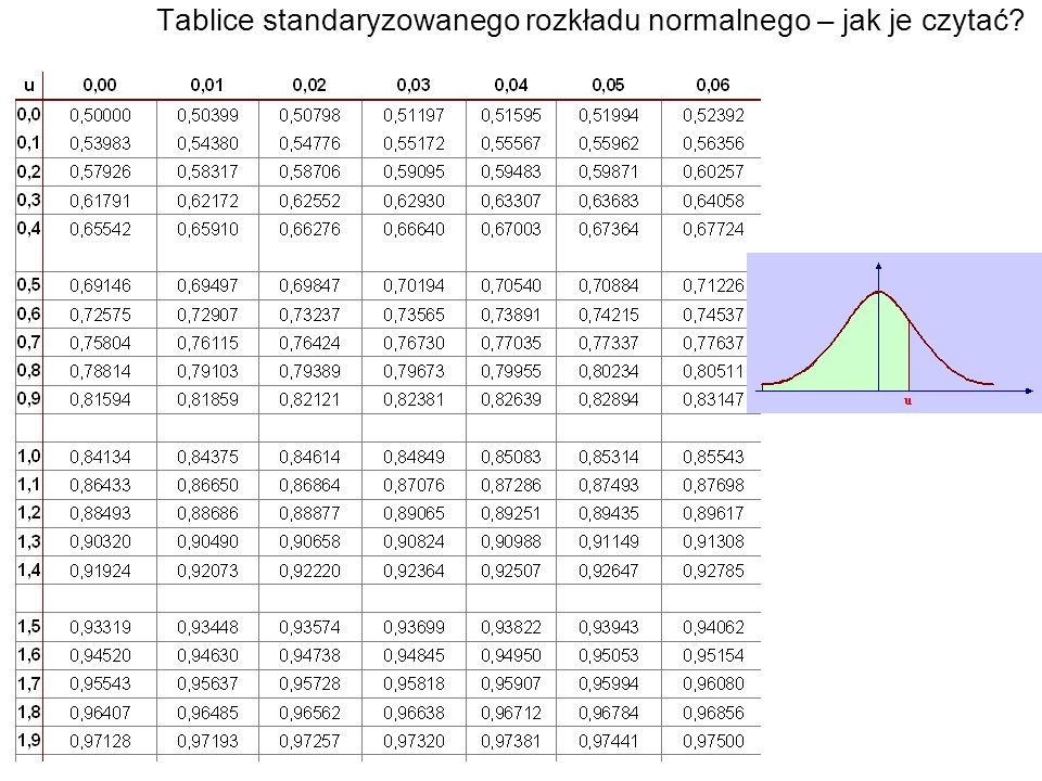 Tablice standaryzowanego rozkładu normalnego – jak je czytać