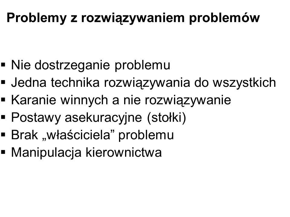 Problemy z rozwiązywaniem problemów