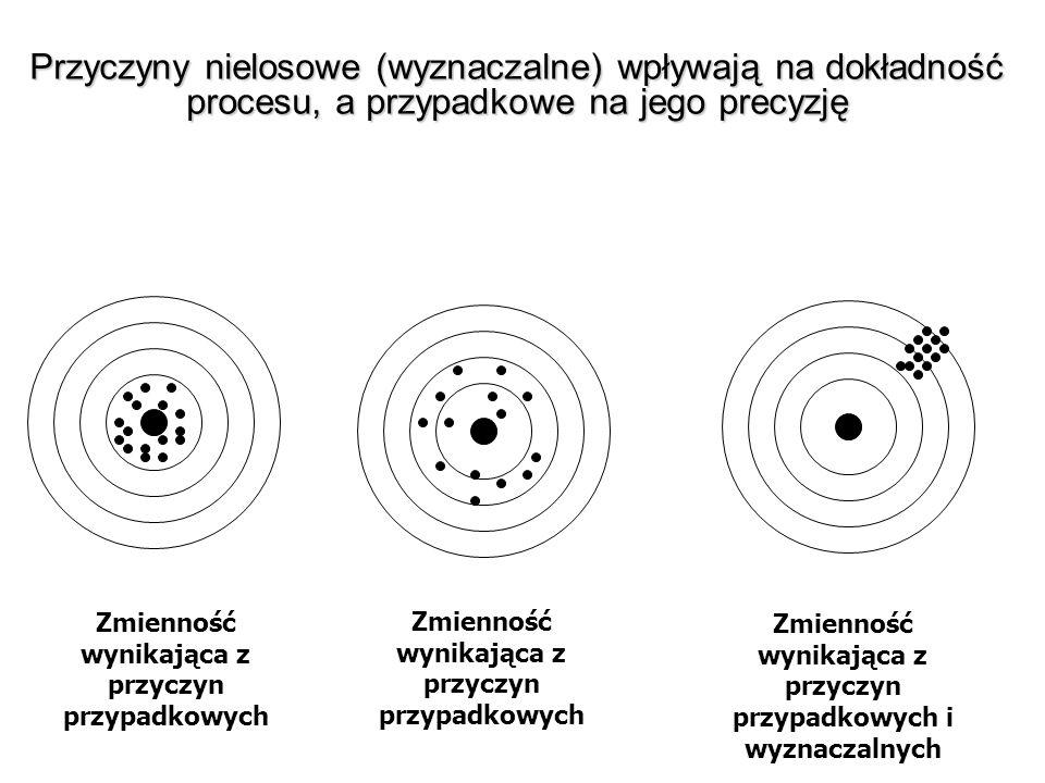 Przyczyny nielosowe (wyznaczalne) wpływają na dokładność procesu, a przypadkowe na jego precyzję