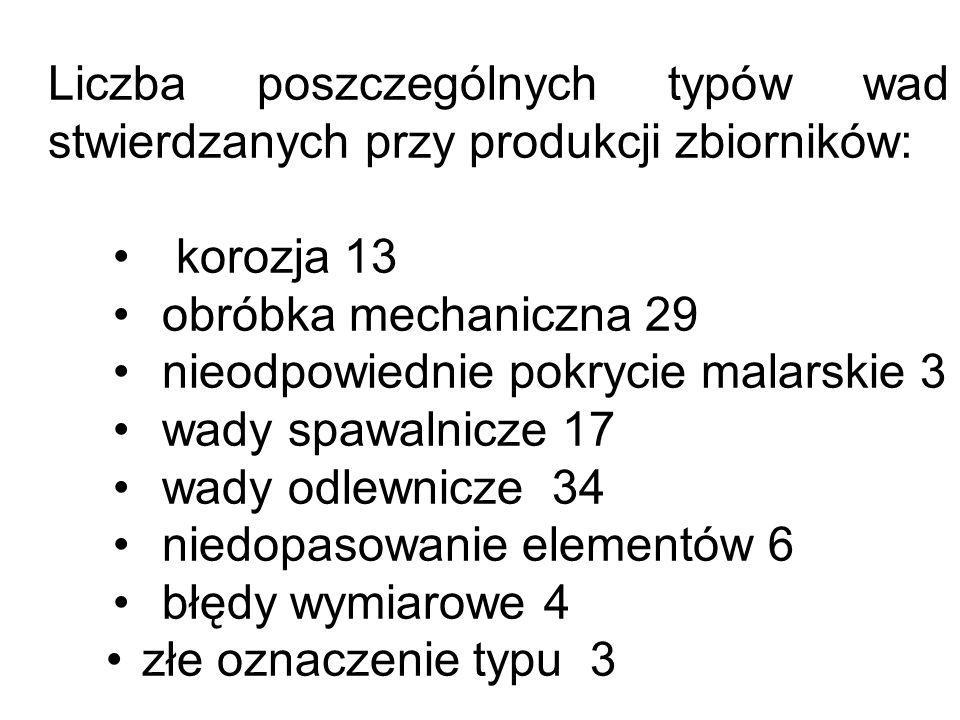 Liczba poszczególnych typów wad stwierdzanych przy produkcji zbiorników: