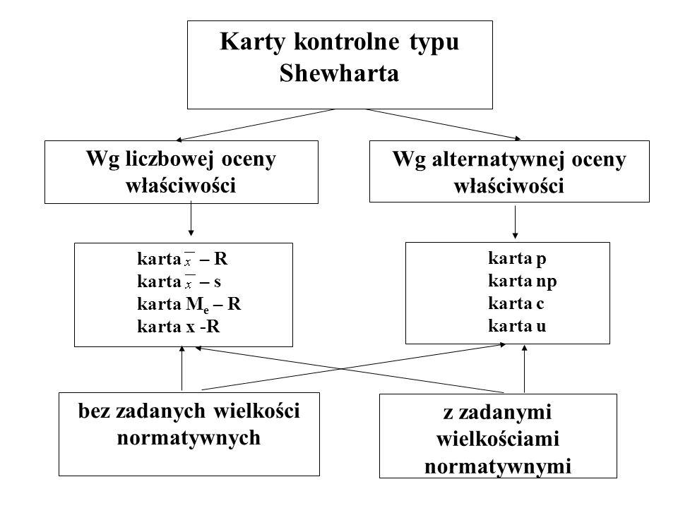 Karty kontrolne typu Shewharta