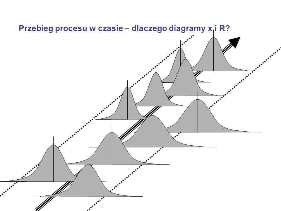 Przebieg procesu w czasie – dlaczego diagramy x i R