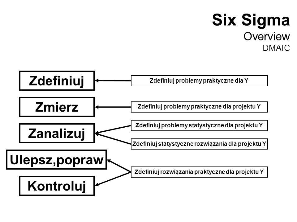 Six Sigma Zdefiniuj Zmierz Zanalizuj Ulepsz,popraw Kontroluj Overview