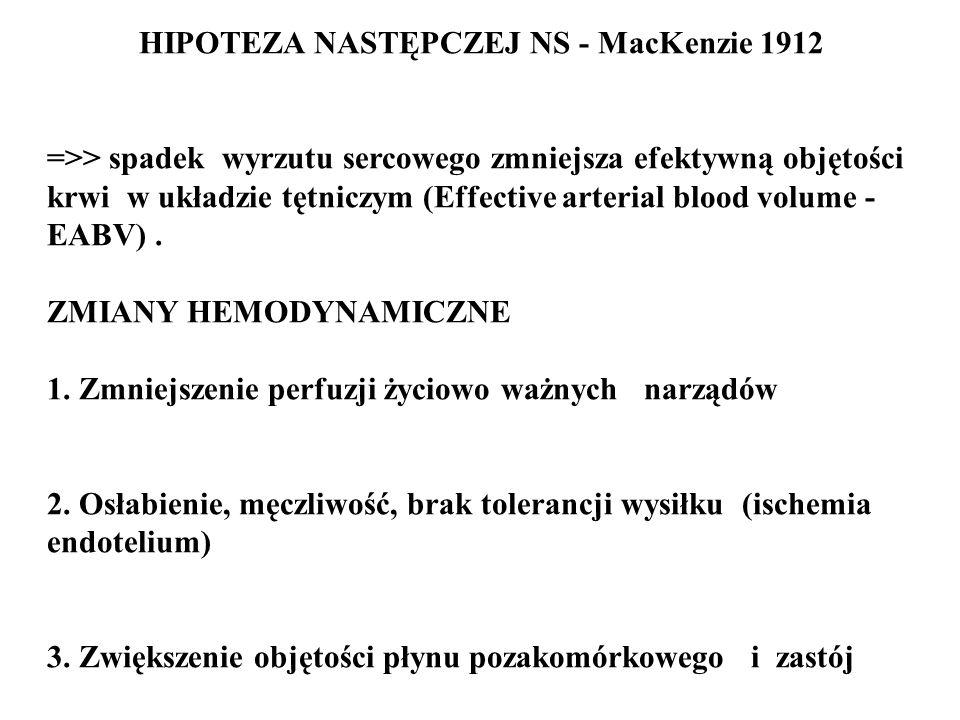 HIPOTEZA NASTĘPCZEJ NS - MacKenzie 1912