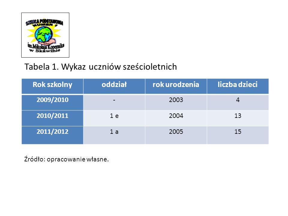 Tabela 1. Wykaz uczniów sześcioletnich