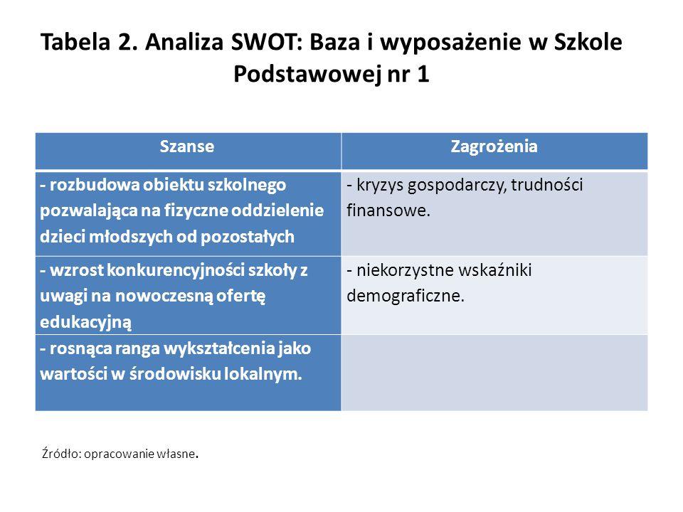 Tabela 2. Analiza SWOT: Baza i wyposażenie w Szkole Podstawowej nr 1