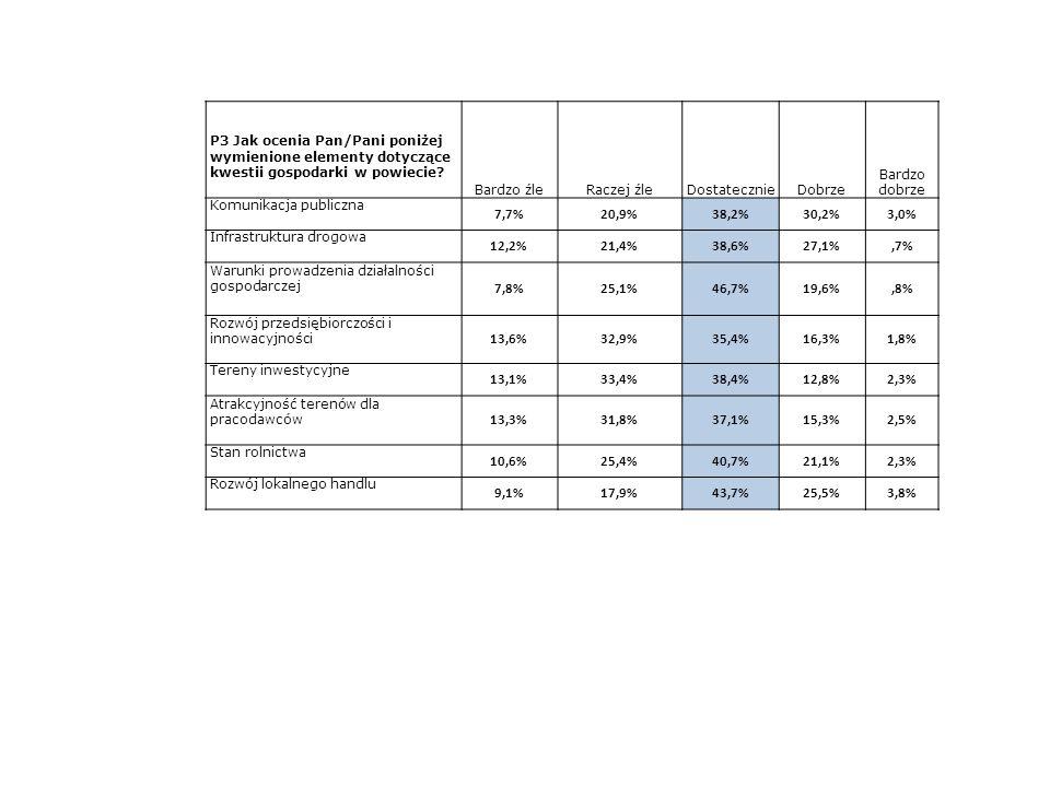P3 Jak ocenia Pan/Pani poniżej wymienione elementy dotyczące kwestii gospodarki w powiecie