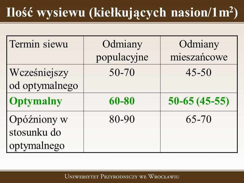 Ilość wysiewu (kiełkujących nasion/1m2)