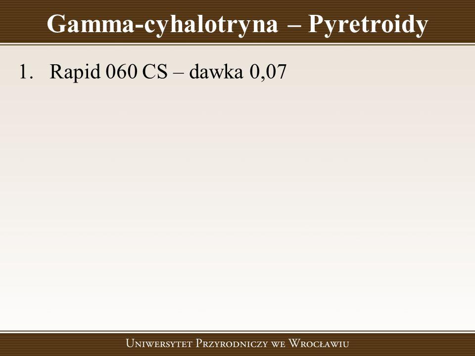 Gamma-cyhalotryna – Pyretroidy