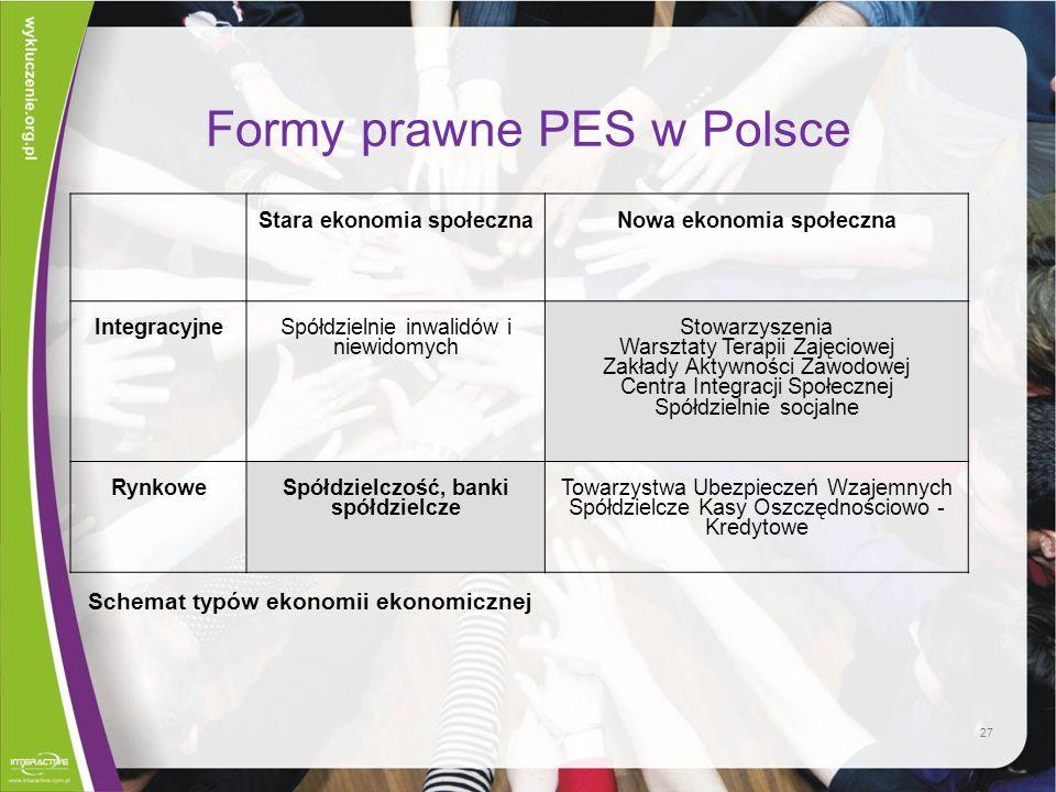 Formy prawne PES w Polsce