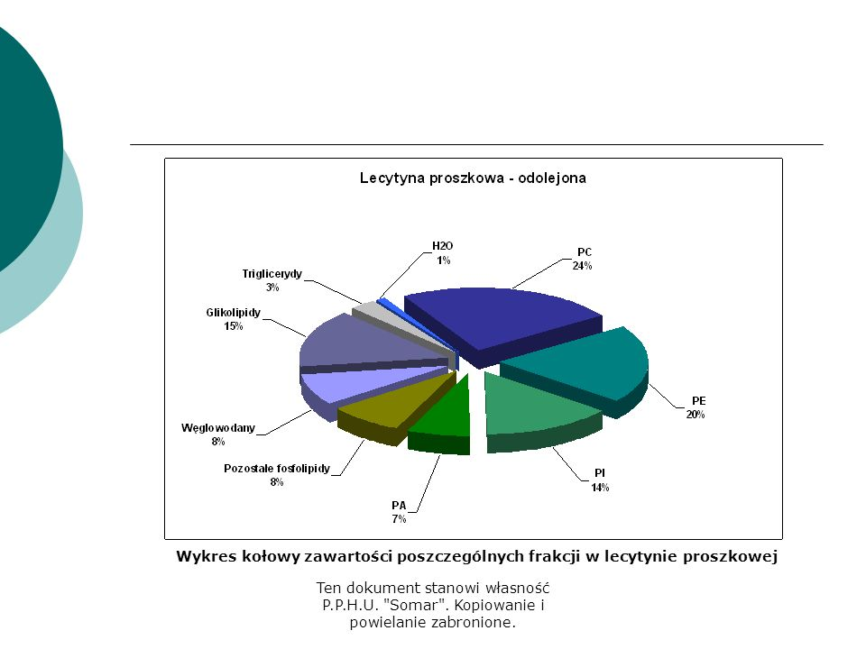 Wykres kołowy zawartości poszczególnych frakcji w lecytynie proszkowej