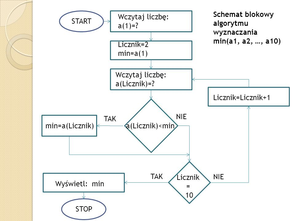 Schemat blokowy algorytmu wyznaczania min(a1, a2, …, a10)