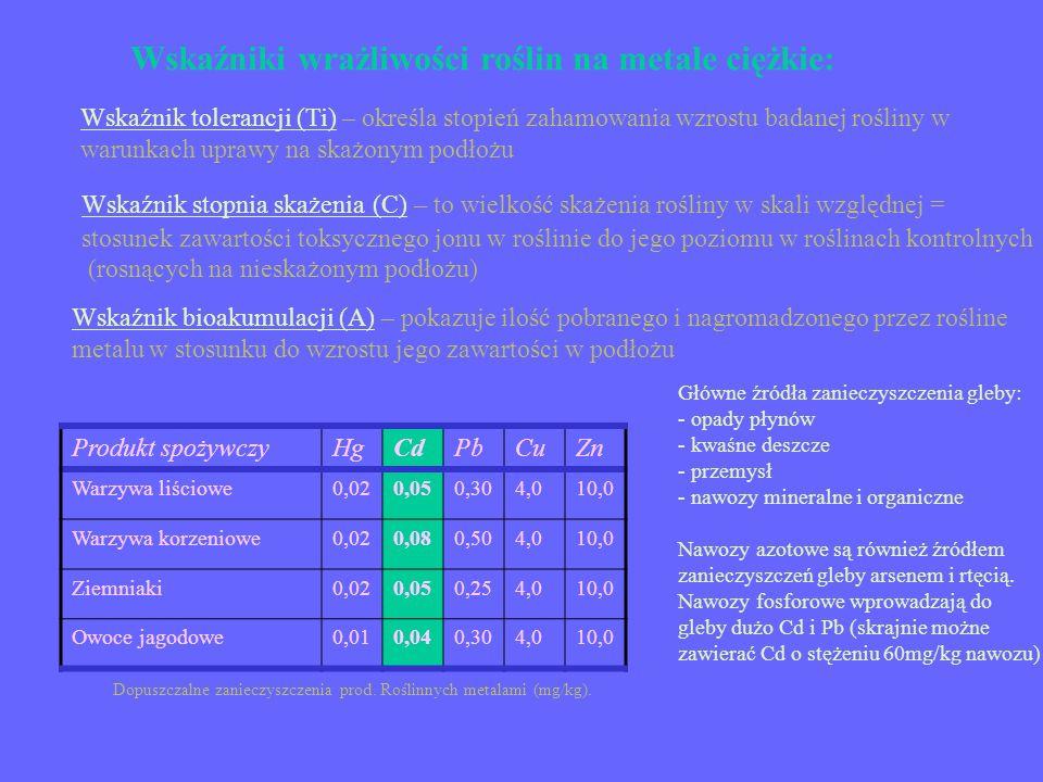 Wskaźniki wrażliwości roślin na metale ciężkie: