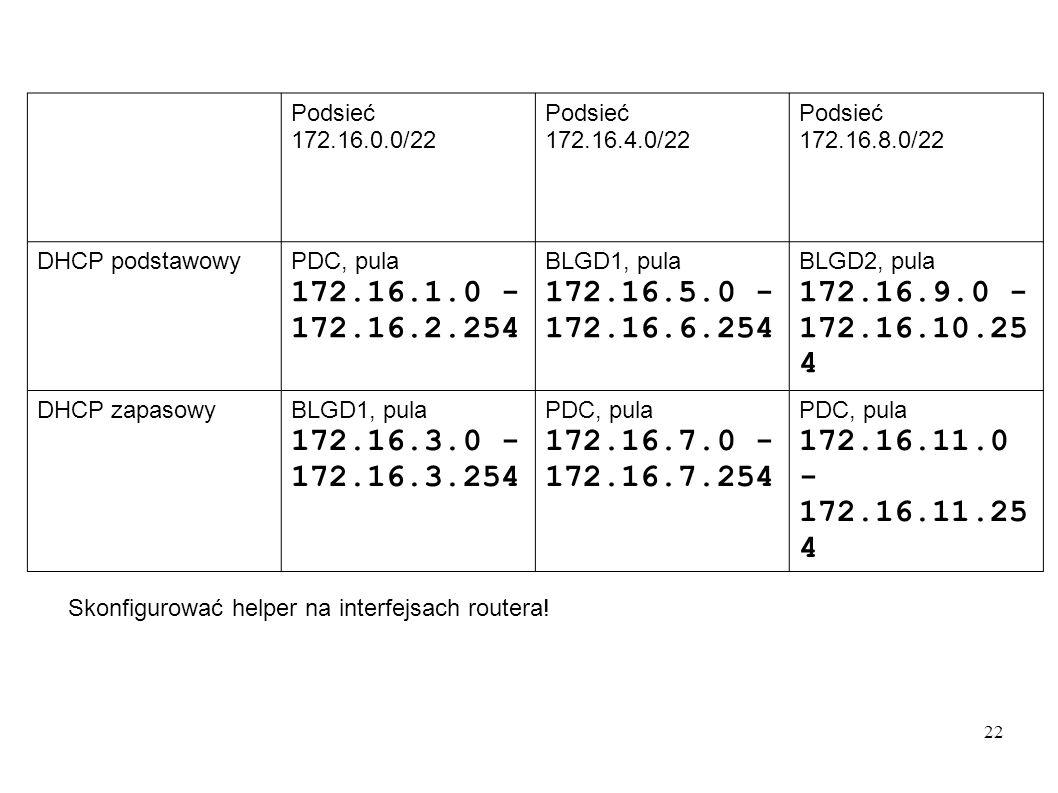 Podsieć 172.16.0.0/22. 172.16.4.0/22. 172.16.8.0/22. DHCP podstawowy. PDC, pula. 172.16.1.0 - 172.16.2.254.