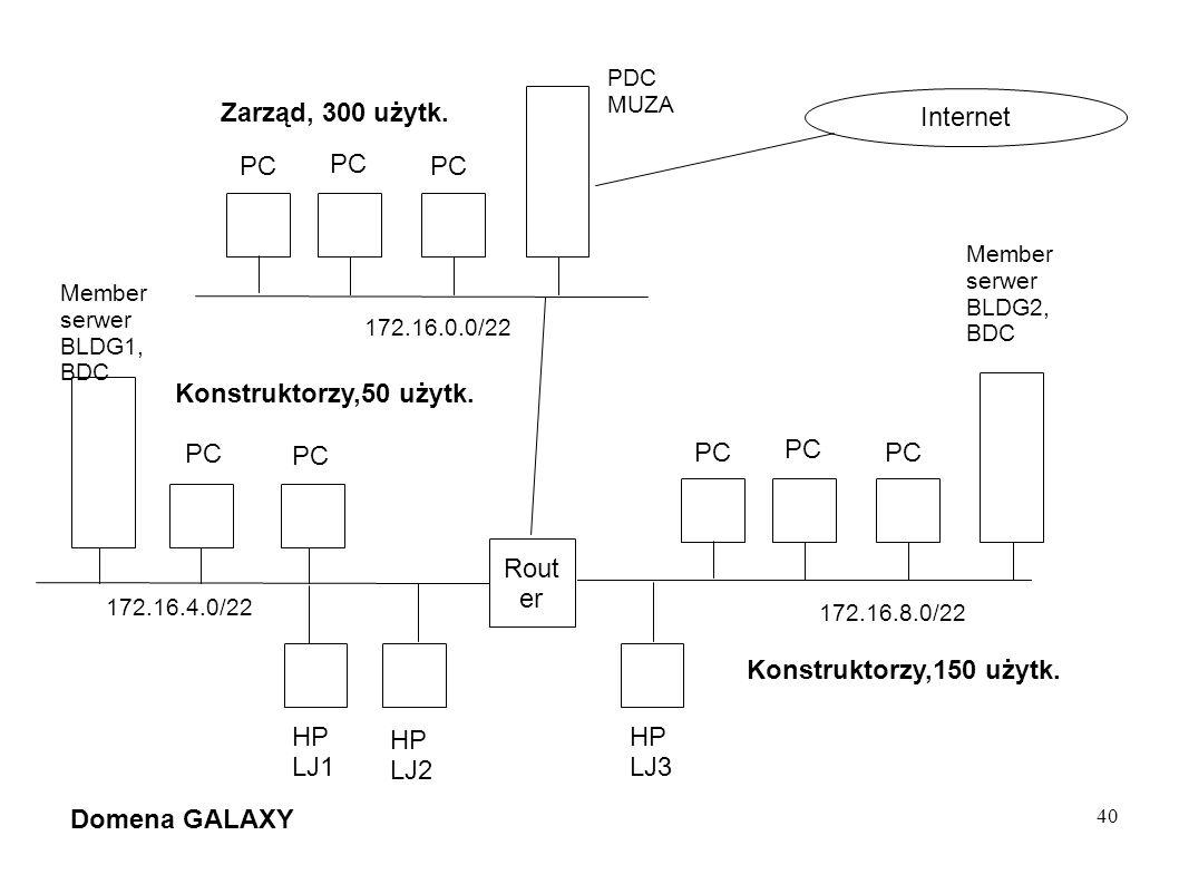 Zarząd, 300 użytk. Internet PC PC PC Konstruktorzy,50 użytk. PC PC PC