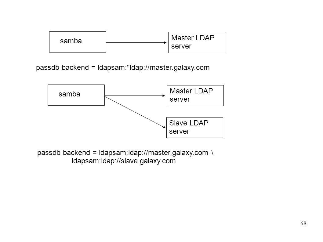 Master LDAP server samba. passdb backend = ldapsam: ldap://master.galaxy.com. Master LDAP server.