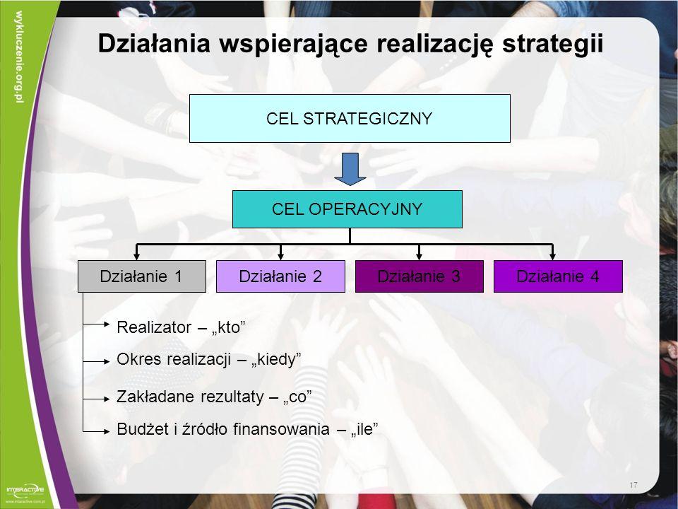 Działania wspierające realizację strategii